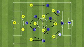 FIFA online 4 - Tips Trick nhỏ giúp bạn xây dựng nên đội hình đẹp theo ý mình giúp leo Xếp hạng dễ dàng hơn