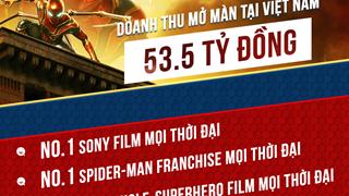Spider-Man: Far From Home ra mắt rực rỡ tại quê nhà, phá đảo phòng vé Việt