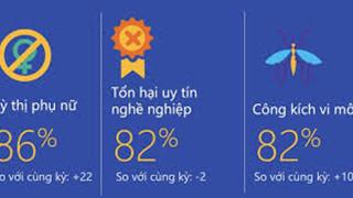 Việt Nam nằm trong top 5 quốc gia có mức độ văn minh thấp nhất trên không gian mạng?