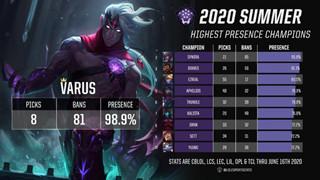LMHT: Varus đang là vị tướng mạnh nhất tại đấu trường chuyên nghiệp với tỉ lệ cấm chọn cao ngất ngưỡng